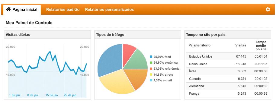 O que o Google Analytics pode fazer pelo seu site?