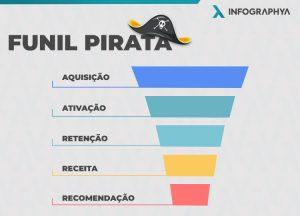 Funil Pirata