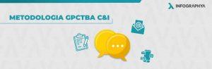 Metodologia GPCTBA C&I